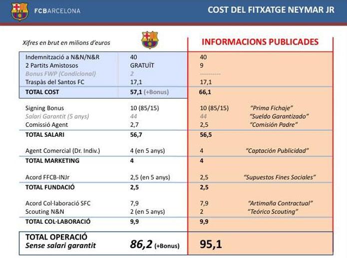 Cifras del fichaje de Neymar por el FC Barcelona
