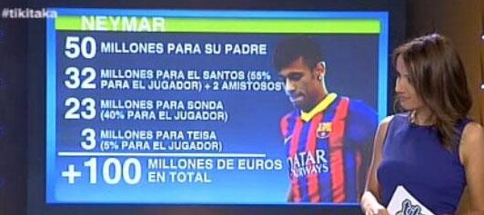 El precio de Neymar en Tiki taka
