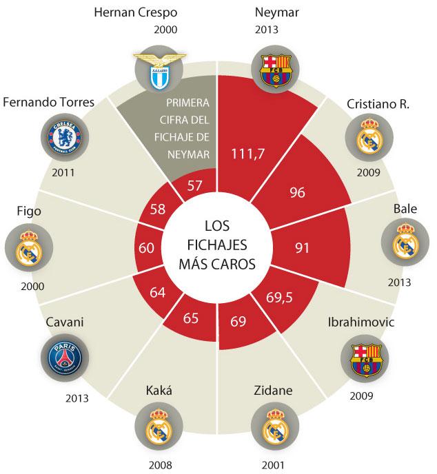 Los fichajes más caros de la historia en Marca