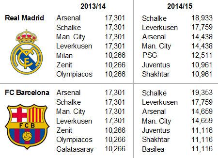 Rivales de Real Madrid y Barcelona